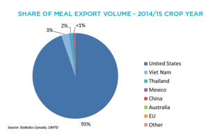 Canola Market Share Of Meal Export Value - 2014/15