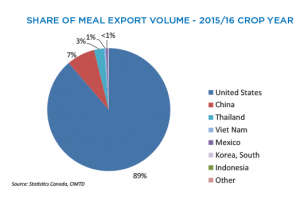 Canola Market Share Of Meal Export Volume - 2015/16