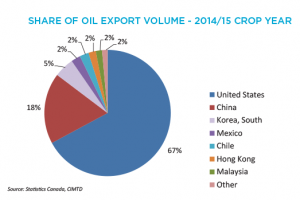 Canola Market Share Of Oil Export Volume - 2014/15