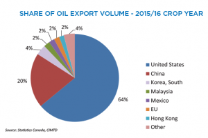 Canola Market Share Of Oil Export Volume - 2015/16