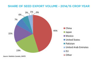 Canola Market Share Of Seed Export Value -2014/15