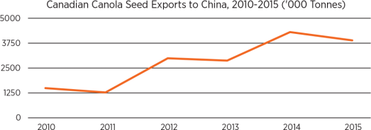 Canadian Canola Seed Exports to China, generally increasing from 2010-2015