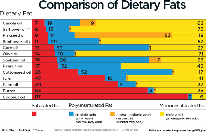 Comparison of Dietary Fats amongst 13 oils, butter and lard.