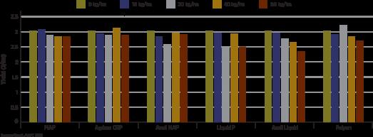 Chart - seed yield
