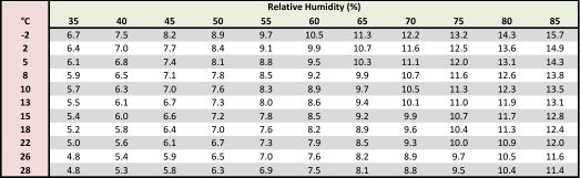 The information regarding the canola EMC chart was found in the following paper: Equilibrium Relative Humidity-Moisture Content of Rapeseed (Canola) from 5°C to 25°C. S. Sokhansanj, W. Zhijie, D. Jayas, T. Kameoka (1986)