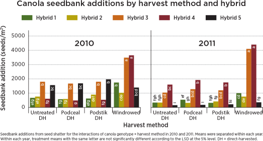 Teketel Haile's 2010 and 2011 trials show minimal benefit to pod sealants. But they also show that losses can be higher with swathing, and that losses vary by variety.