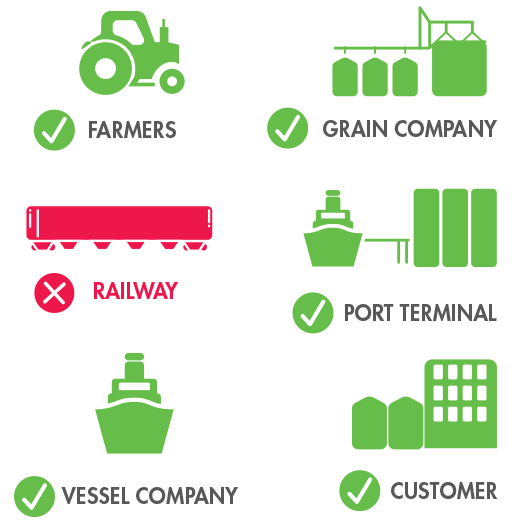 Farmers, Grain Company, Port Terminal, Vessel Company, Customer