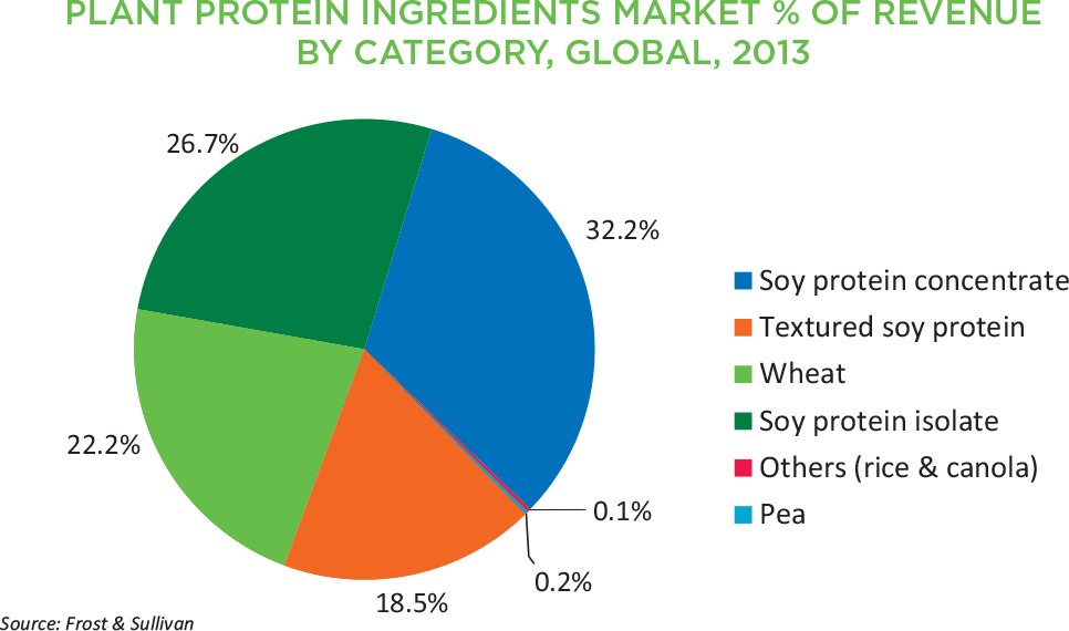 Graph of plant protein ingredients