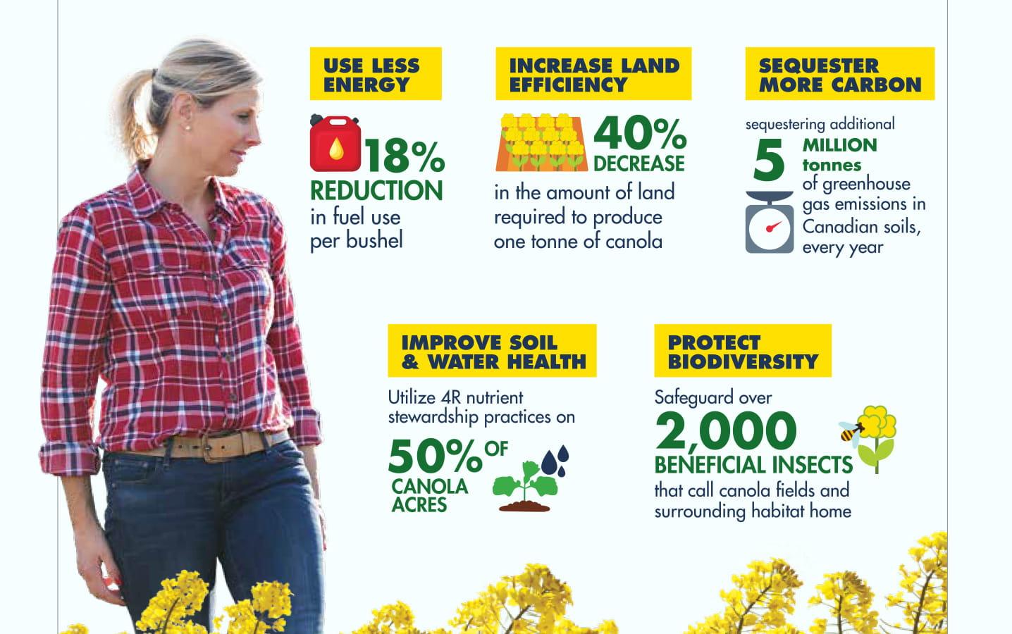 Canola's Sustainable Future infographic