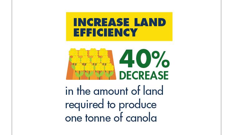 Increase land efficiency: 40% decrease