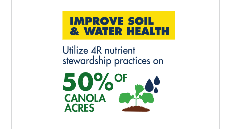 Improve soil & water health: Utilize 4R nutrient stewardship practices on 50% of canola acres