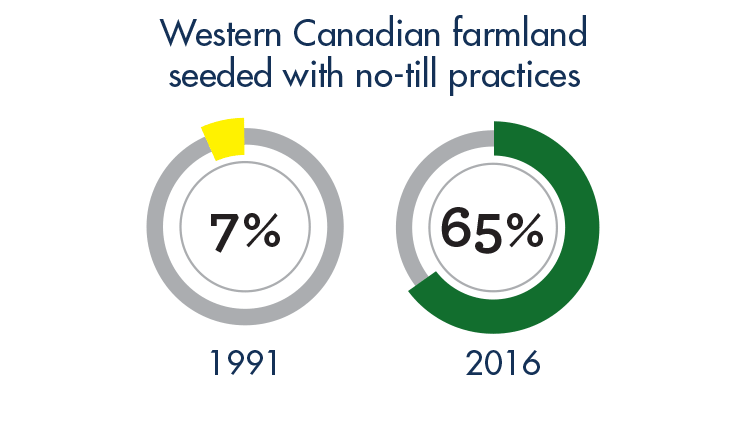 Western Canadian farmland seeded with no-till practices: 7% in 1991, 65% in 2016