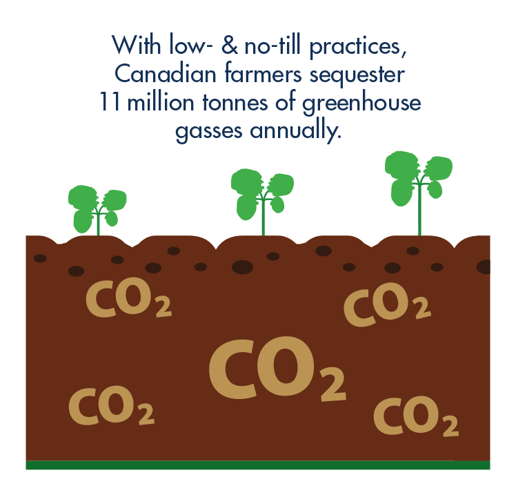 With low- & no-till practices, Canadian farmers sequester 11 million tonnes of greenhouse gasses annually.