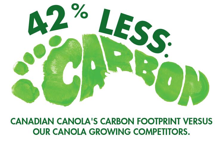 42% less carbon: Canadian canola's carbon footprint versus our canola growing competitors.