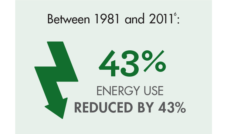 Energy use reduced by 43%