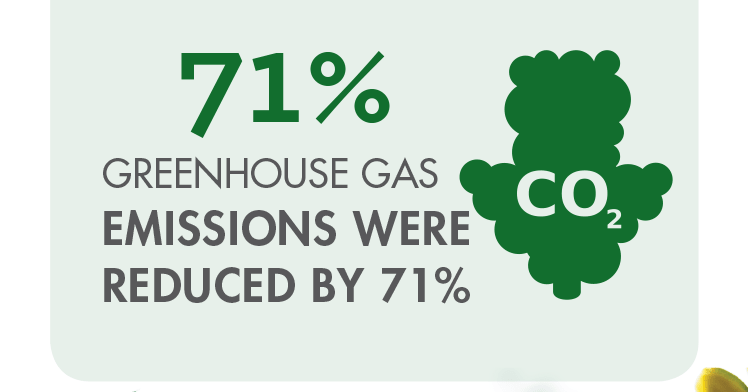 Greenhouse Gas Emissions were reduced by 71%
