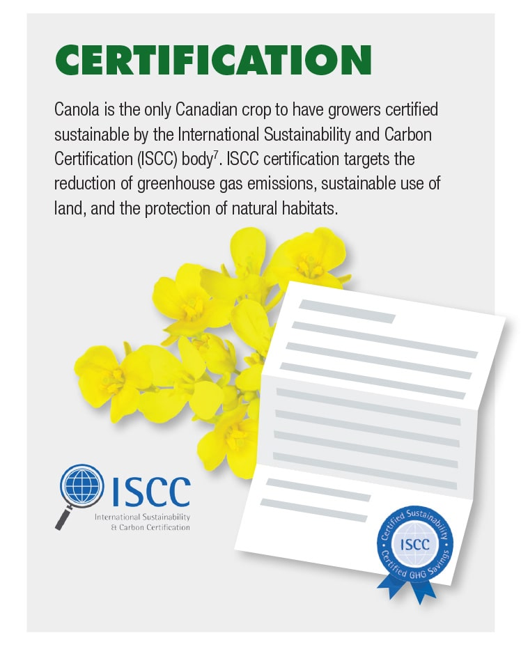 Canola is the only Canadian crop to have growers certified sustainable by the International Sustainability and Carbon Certification (ISCC) body.