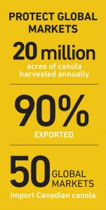 Protect Global Markets: 20 million acres of canola harvested annually; 90% exported; 50 global markets import Canadian canola