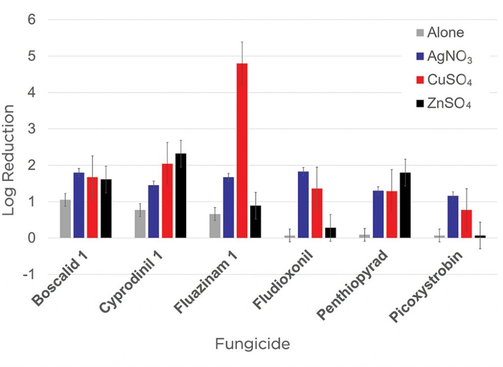 Chart fungicide performance on sclerotinia