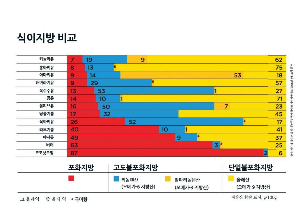 Dietary Fats Chart in Korean